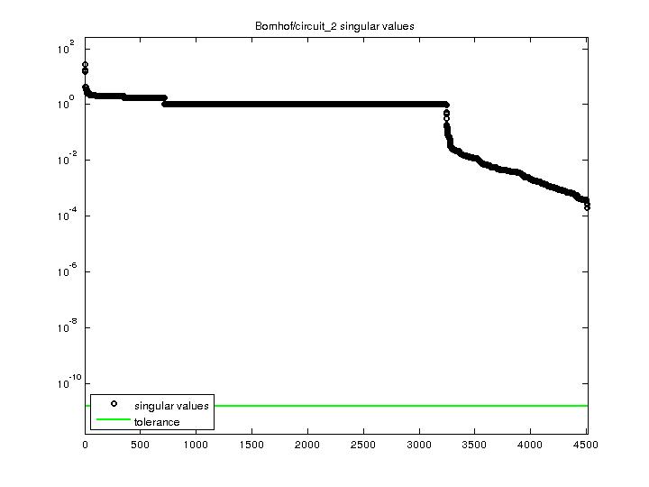 Singular Values of Bomhof/circuit_2