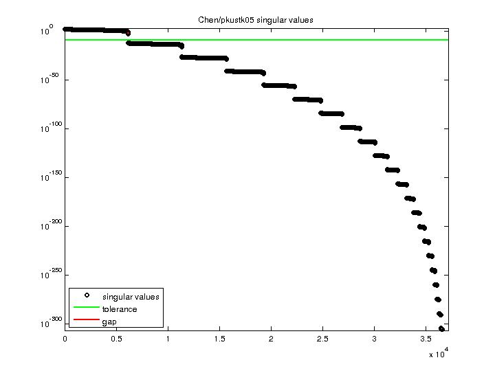 Singular Values of Chen/pkustk05