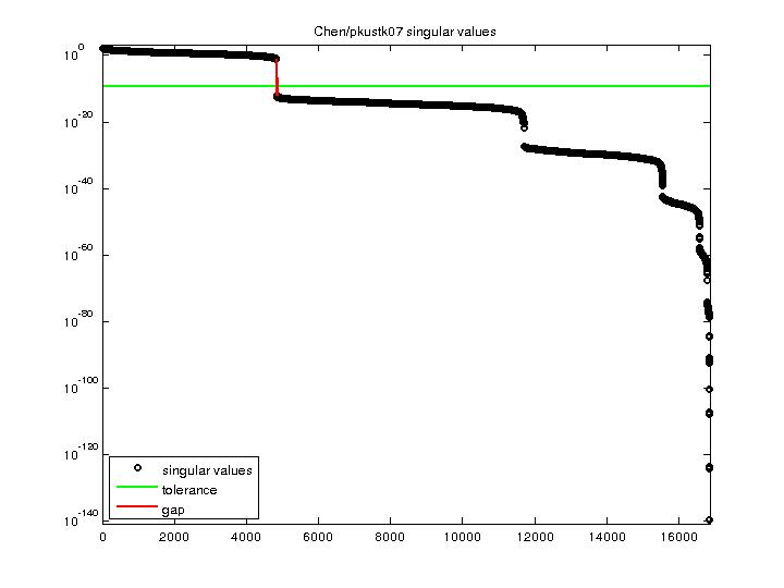 Singular Values of Chen/pkustk07