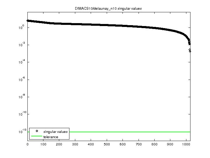 Singular Values of DIMACS10/delaunay_n10