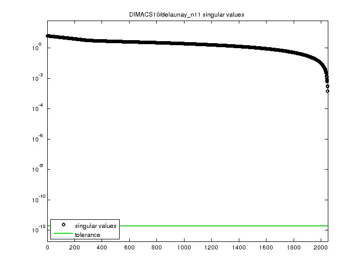 Singular Values of DIMACS10/delaunay_n11