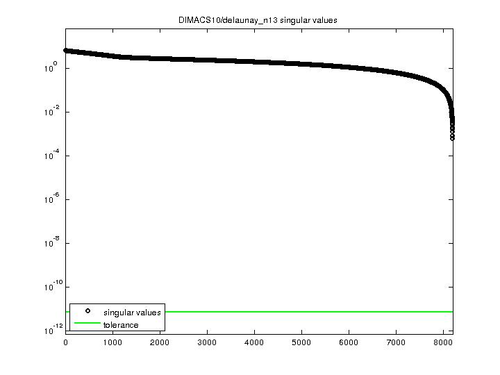 Singular Values of DIMACS10/delaunay_n13