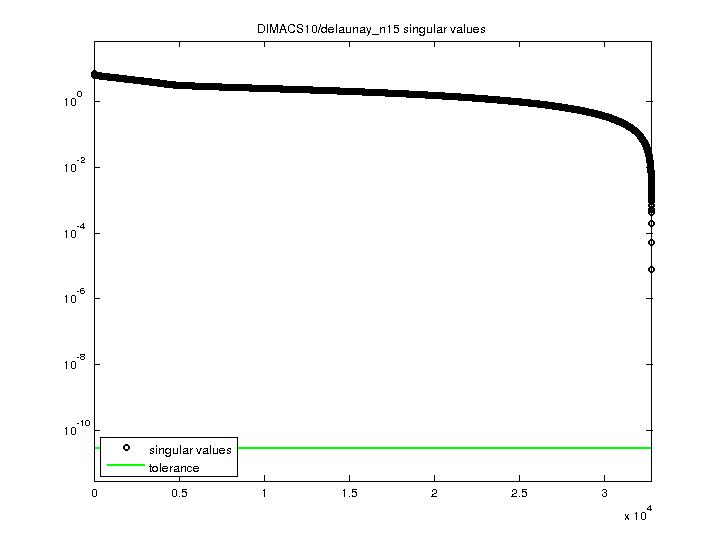 Singular Values of DIMACS10/delaunay_n15