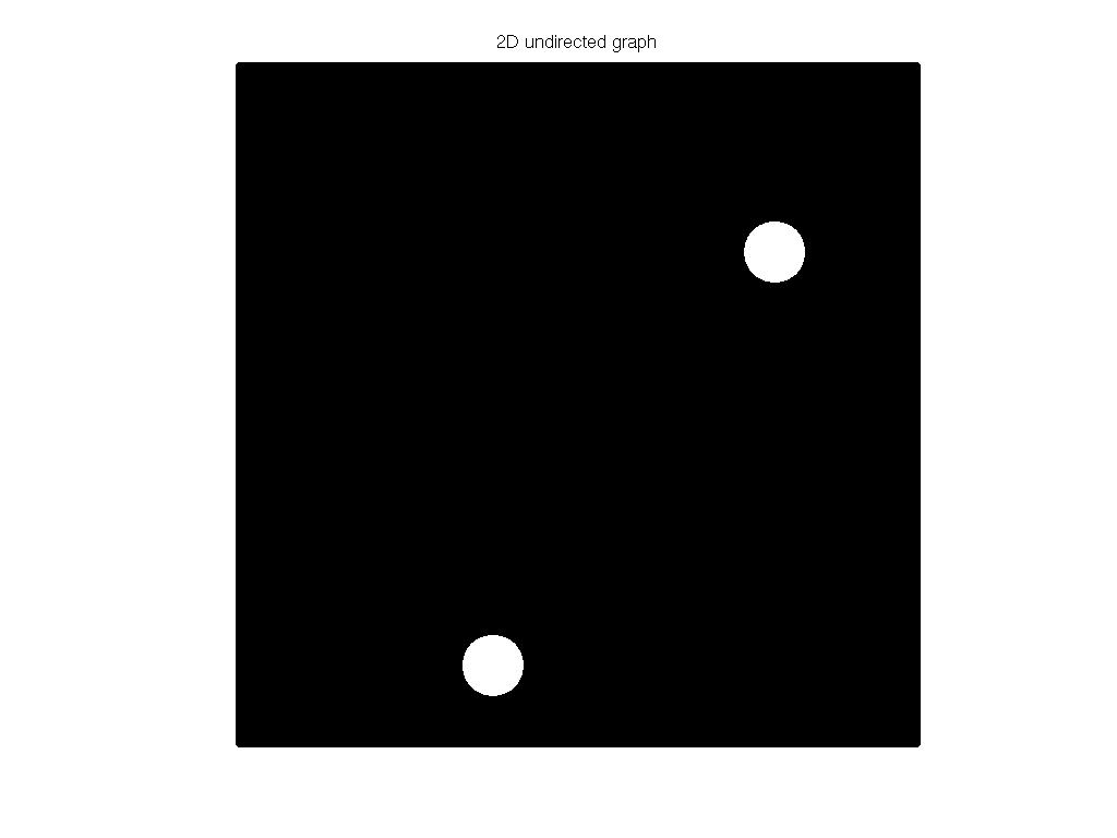 3D Graph Plot of DIMACS10/hugebubbles-00000