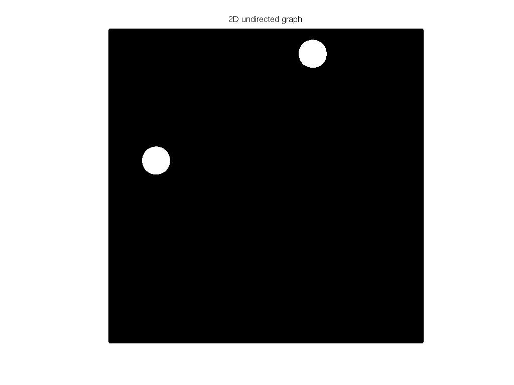 3D Graph Plot of DIMACS10/hugebubbles-00010