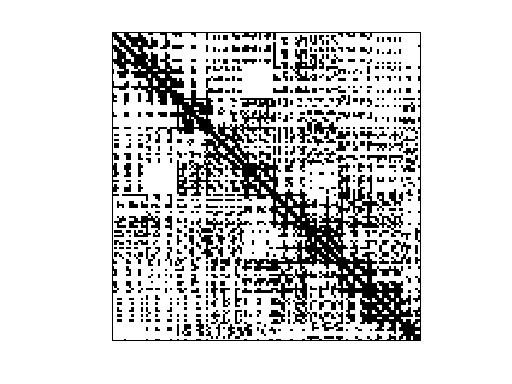 Nonzero Pattern of DIMACS10/road_usa