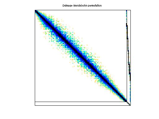 Dulmage-Mendelsohn Permutation of Engwirda/airfoil_2d