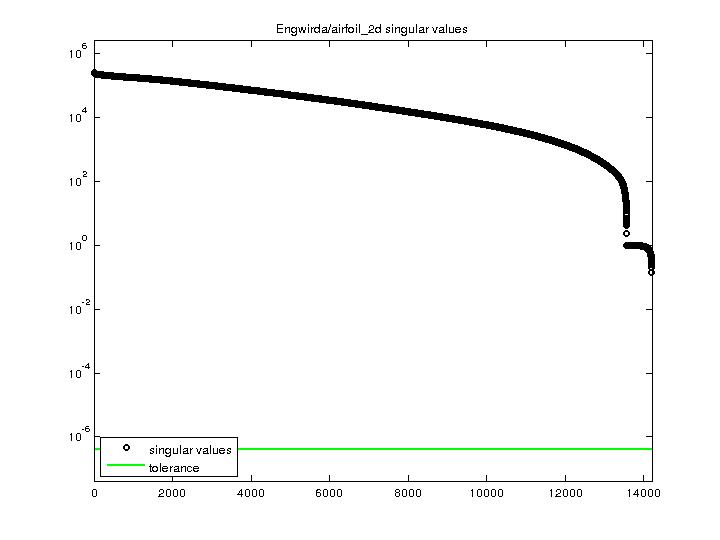 Singular Values of Engwirda/airfoil_2d