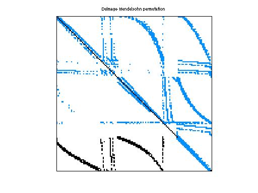 Dulmage-Mendelsohn Permutation of GHS_indef/aug3dcqp