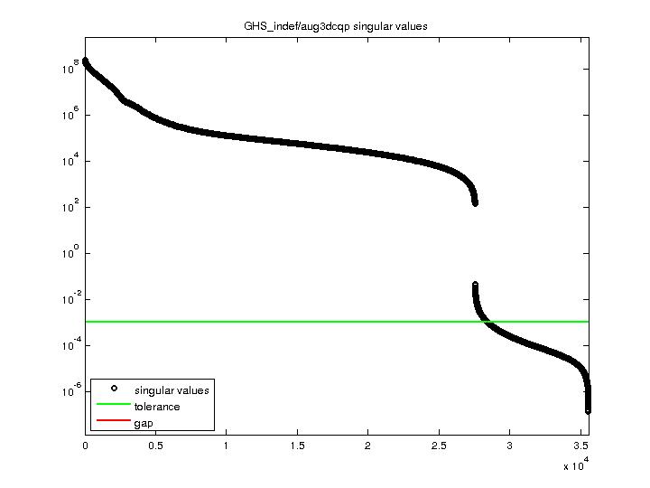 Singular Values of GHS_indef/aug3dcqp