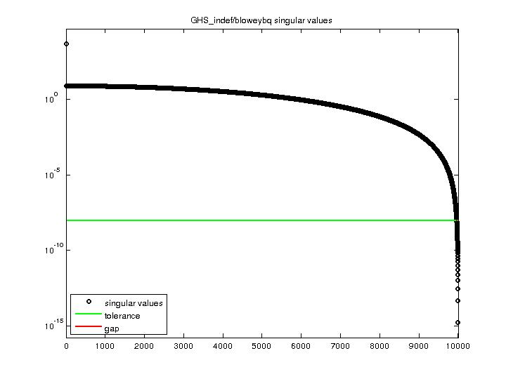 Singular Values of GHS_indef/bloweybq