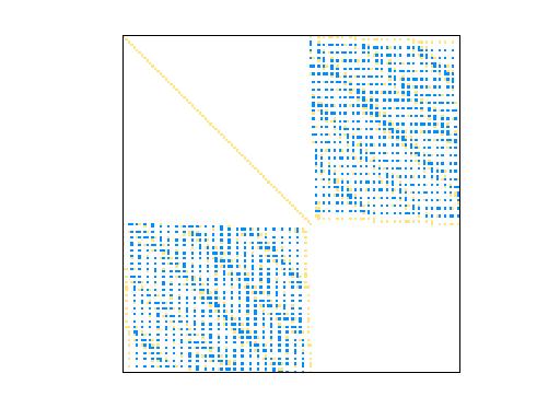 Nonzero Pattern of GHS_indef/bratu3d