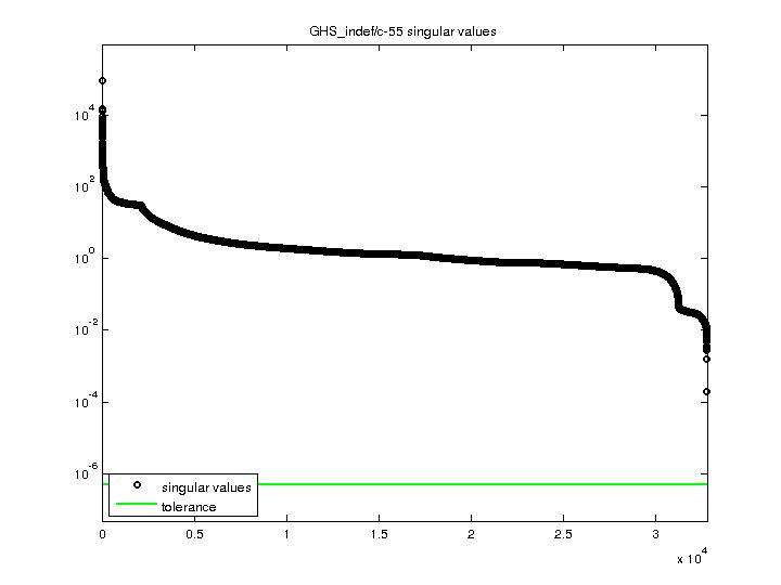 Singular Values of GHS_indef/c-55