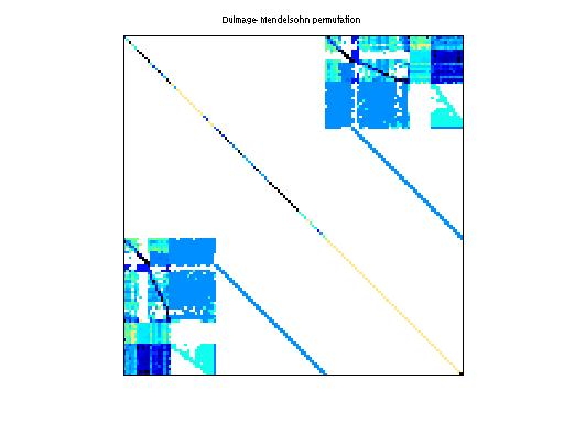Dulmage-Mendelsohn Permutation of GHS_indef/c-58