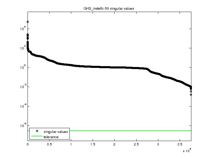 Singular Values of GHS_indef/c-58