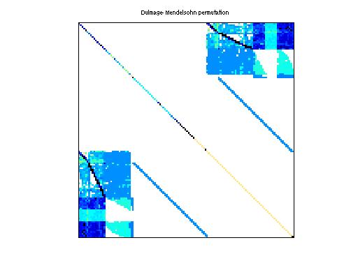 Dulmage-Mendelsohn Permutation of GHS_indef/c-62ghs