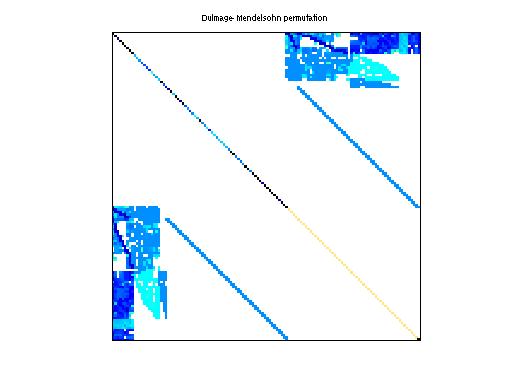 Dulmage-Mendelsohn Permutation of GHS_indef/c-69