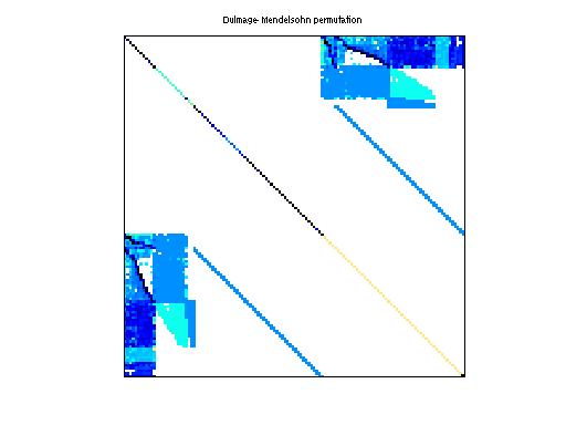 Dulmage-Mendelsohn Permutation of GHS_indef/c-71
