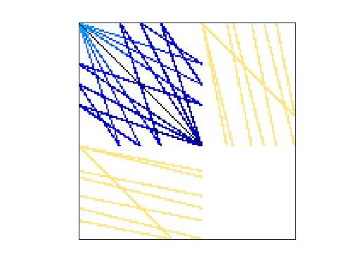 Nonzero Pattern of GHS_indef/cvxqp3