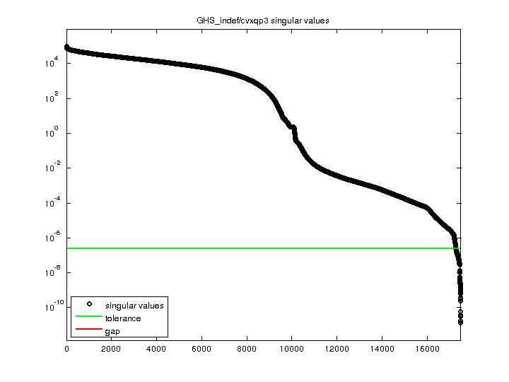 Singular Values of GHS_indef/cvxqp3