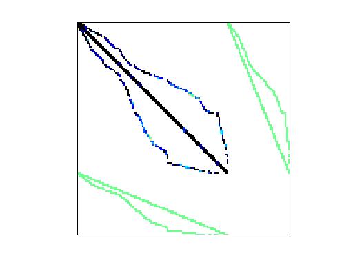 Nonzero Pattern of GHS_indef/d_pretok