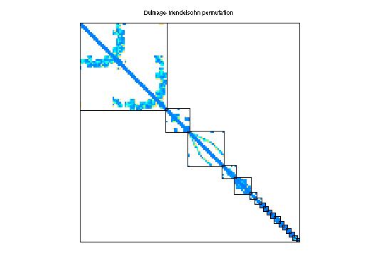 Dulmage-Mendelsohn Permutation of GHS_indef/dawson5