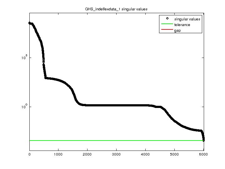 Singular Values of GHS_indef/exdata_1