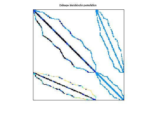 Dulmage-Mendelsohn Permutation of GHS_indef/k1_san