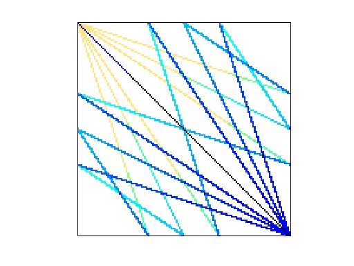 Nonzero Pattern of GHS_indef/ncvxbqp1