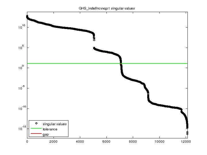 Singular Values of GHS_indef/ncvxqp1