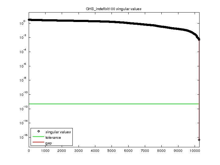Singular Values of GHS_indef/sit100