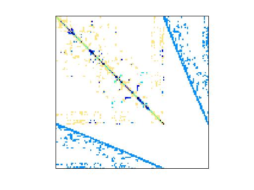 Nonzero Pattern of GHS_indef/turon_m