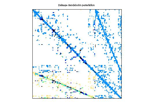 Dulmage-Mendelsohn Permutation of GHS_indef/turon_m