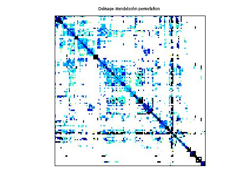 Dulmage-Mendelsohn Permutation of GHS_psdef/bmw7st_1