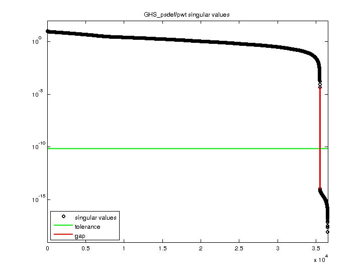 Singular Values of GHS_psdef/pwt