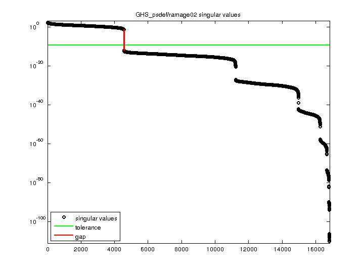 Singular Values of GHS_psdef/ramage02
