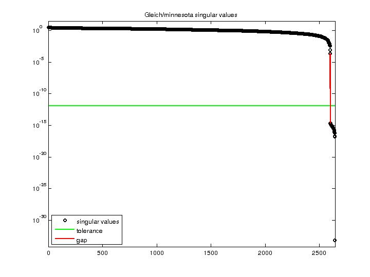 Singular Values of Gleich/minnesota