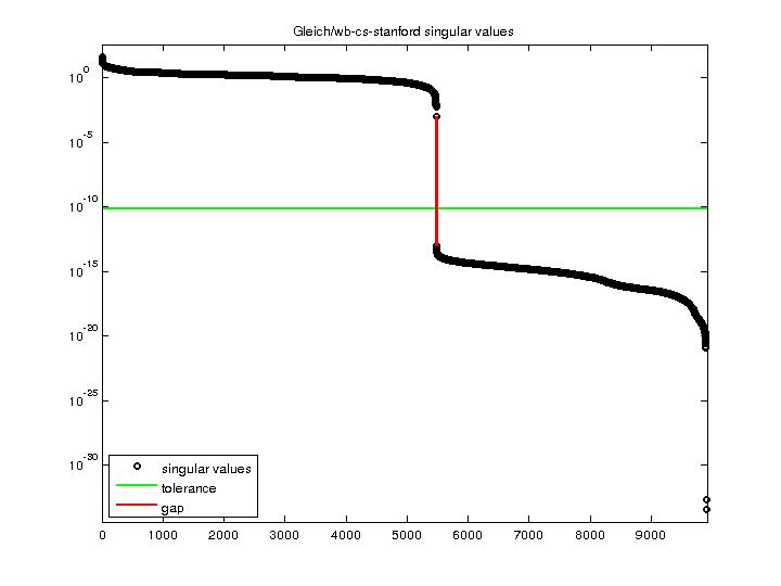 Singular Values of Gleich/wb-cs-stanford