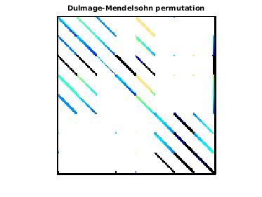 Dulmage-Mendelsohn Permutation of Grueninger/windtunnel_evap2d
