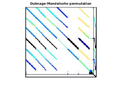 Dulmage-Mendelsohn Permutation of Grueninger/windtunnel_evap3d
