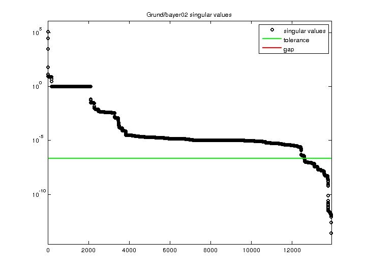Singular Values of Grund/bayer02
