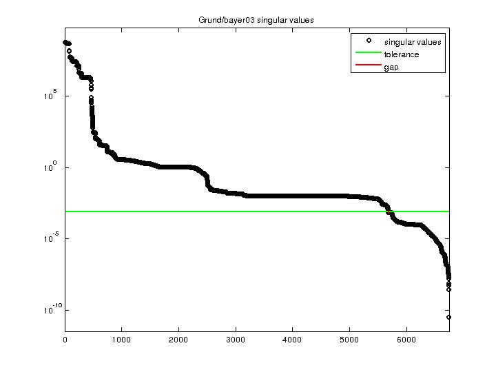 Singular Values of Grund/bayer03