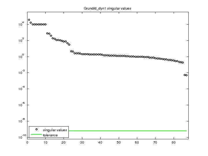 Singular Values of Grund/d_dyn1