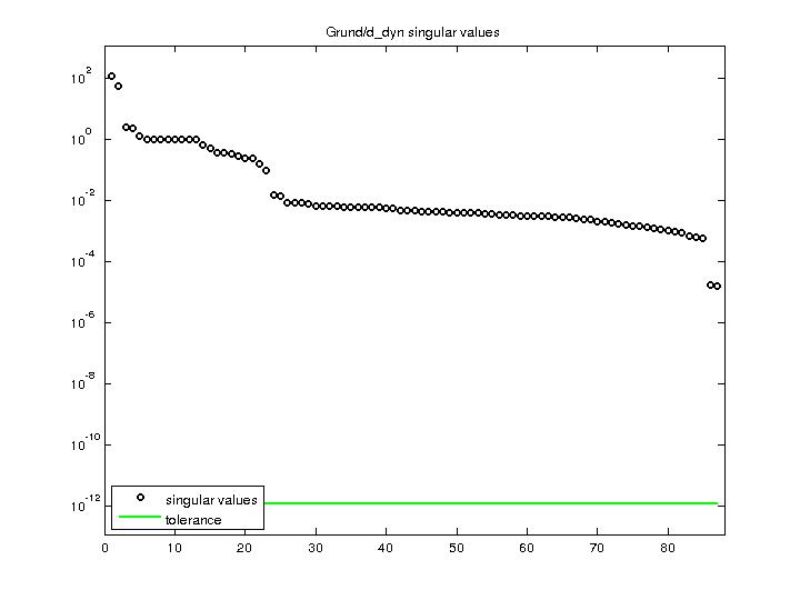 Singular Values of Grund/d_dyn