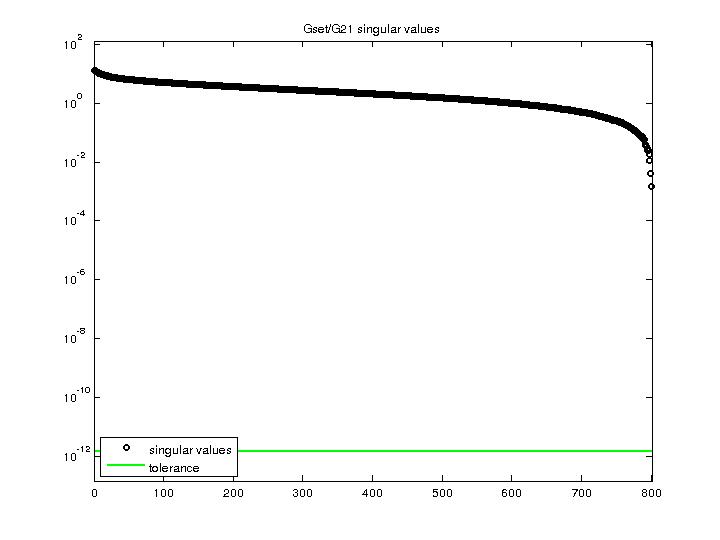Singular Values of Gset/G21