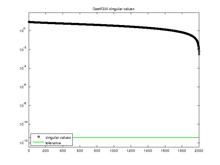 Singular Values of Gset/G30