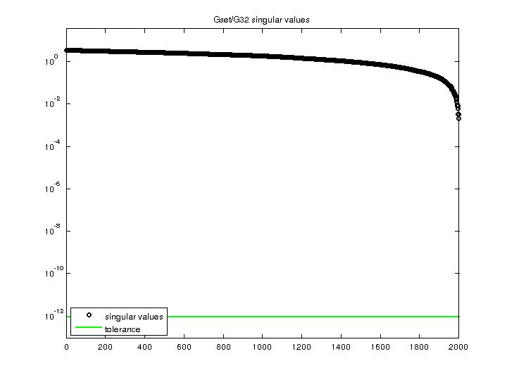 Singular Values of Gset/G32
