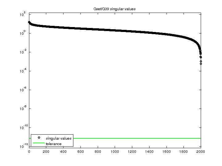 Singular Values of Gset/G39