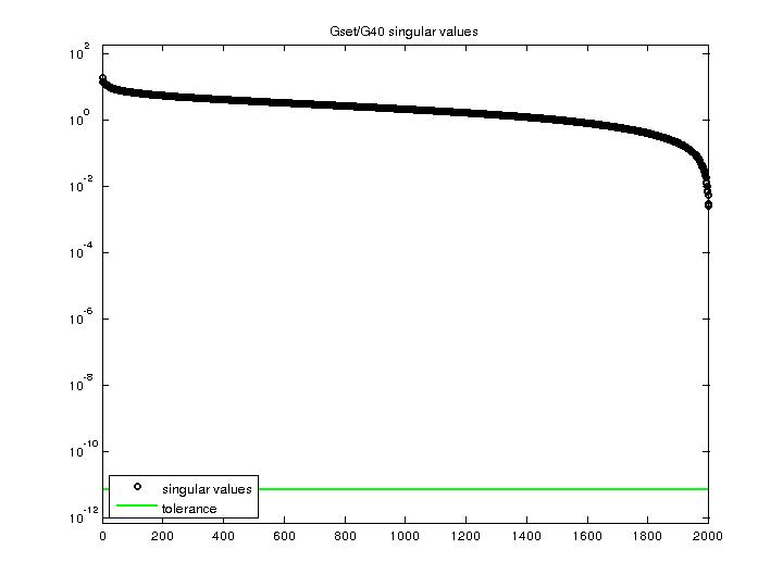 Singular Values of Gset/G40
