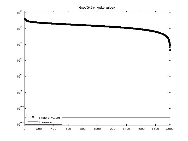 Singular Values of Gset/G42